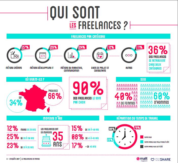 Infographie sur les freelances en France