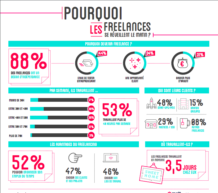 Infographie sur la motivation des freelances
