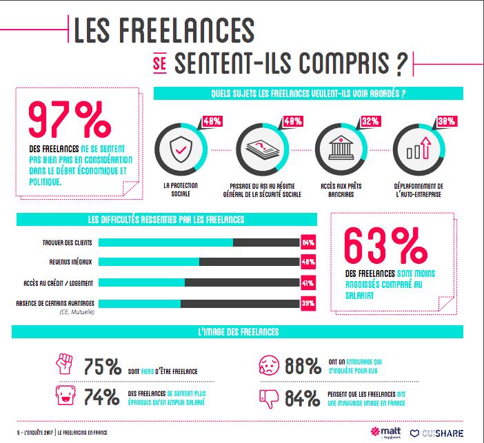Infographie sur le ressenti des freelances